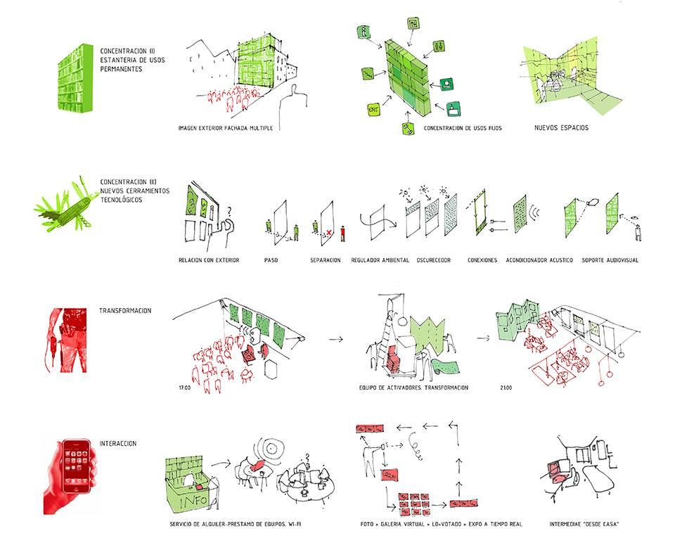 Intermediae Prado, Madrid, Ecosistema Urbano, urban catalysts