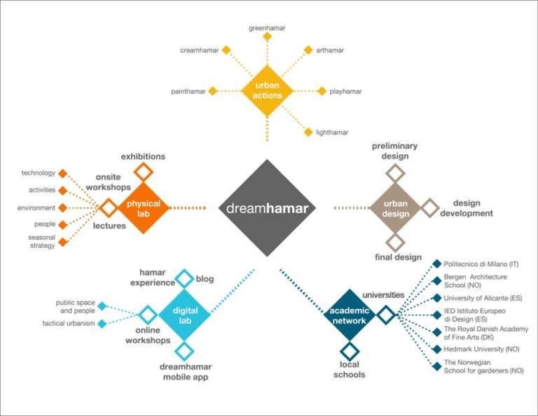DREAMHAMAR, General Diagram, Ecosistema Urbano