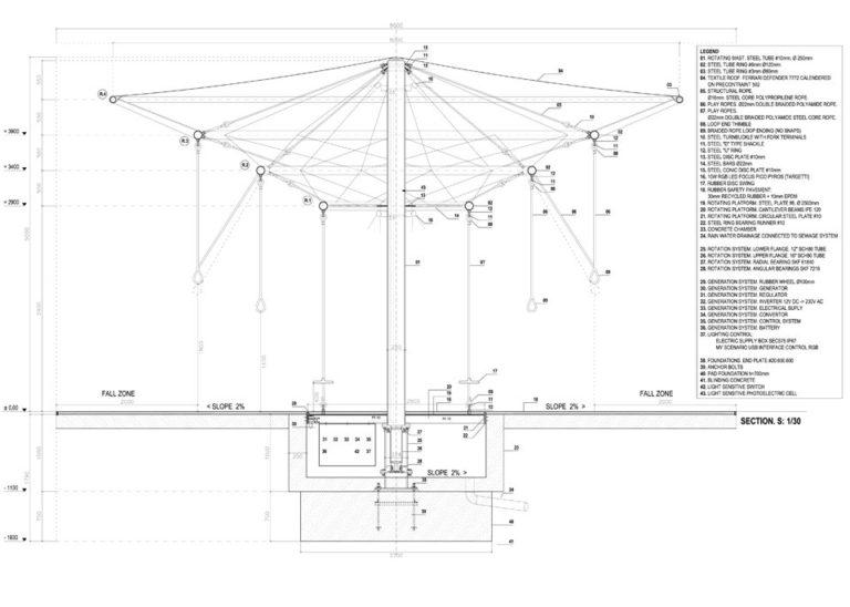Energy Carousel, diagram, Dordrecht, ecosistema urbano
