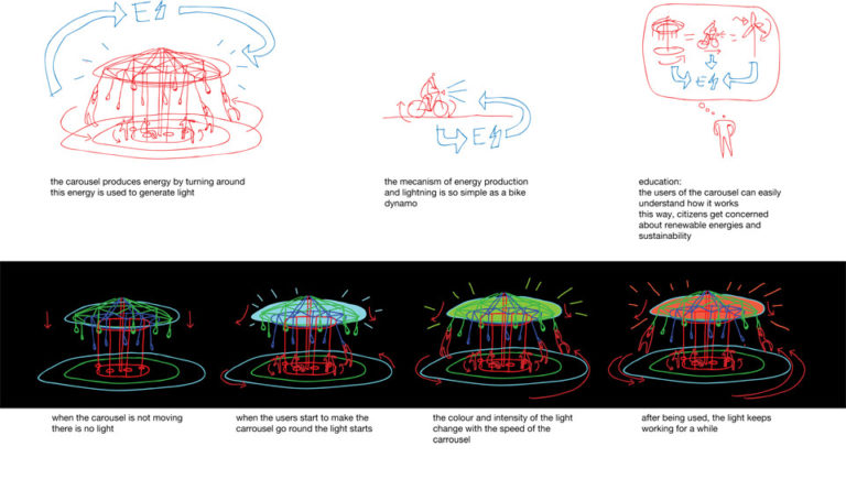 Energy Carousel, Physical-digital interaction, Dordrecht, ecosistema urbano