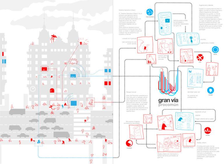Gran Vía Commons Exhibition by Ecosistema Urbano 2
