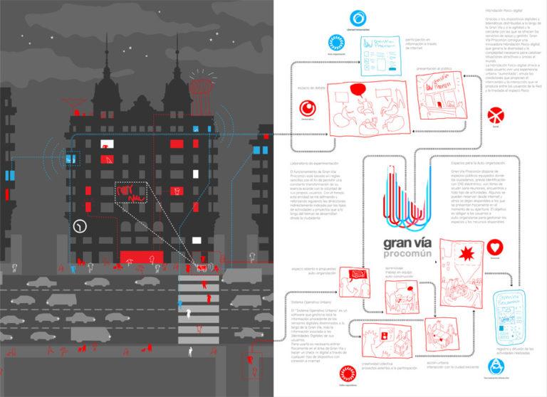Gran Vía Commons Exhibition by Ecosistema Urbano