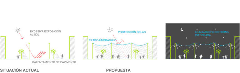 Bioclimatic improvement Strategy for public spaces, Madrid, Ecosistema Urbano, Comfortable public Spaces, responsive public spaces, people friendly spaces, urban action