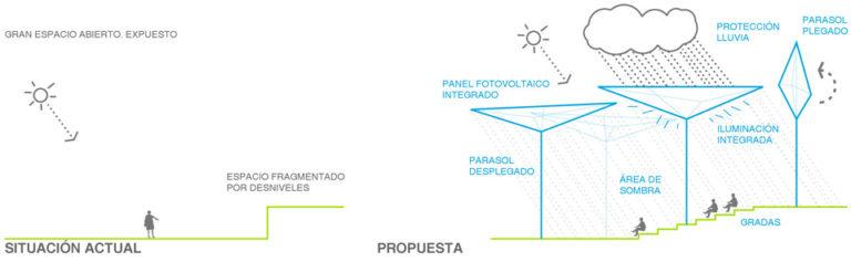Bioclimatic improvement Strategy for public spaces, Madrid, Ecosistema Urbano, Comfortable public Spaces, responsive public spaces, smart public spaces
