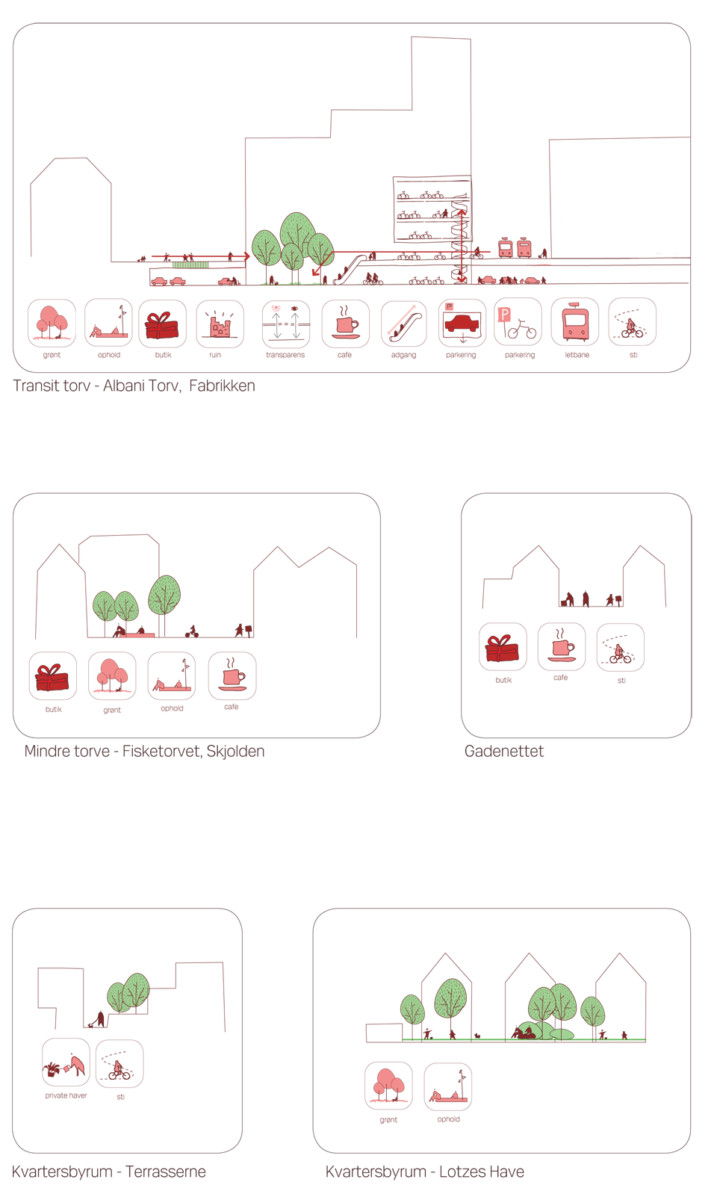 Diagram 5, Odense street remodeling strategy, ecosistema urbano