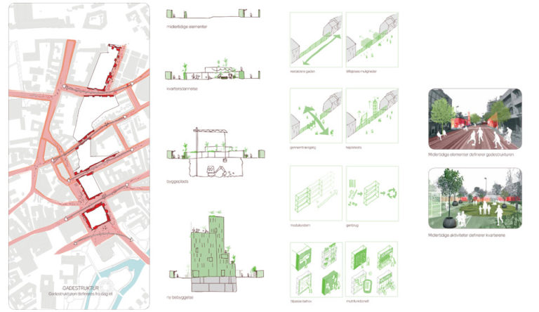 Diagram 3, Odense street remodeling strategy, ecosistema urbano