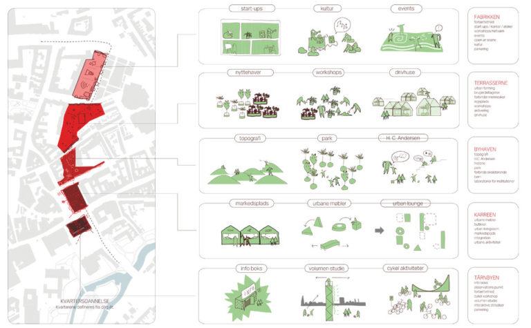 Diagram 2, Odense street remodeling strategy, ecosistema urbano