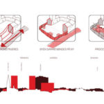Diagram,Odense street remodeling strategy, ecosistema urbano