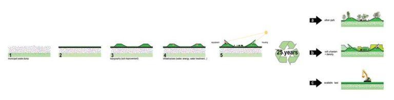 Strategy Diagram, Regeneration of a former landfill by Ecosistema Urbano