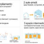 Scheme, REGGIO CHILDREN SCHOOL, ecosistema urbano