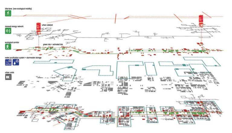 Layers, Ecological Reconfiguration of an urban center, Philadelphia by Ecosistema Urbano, USA