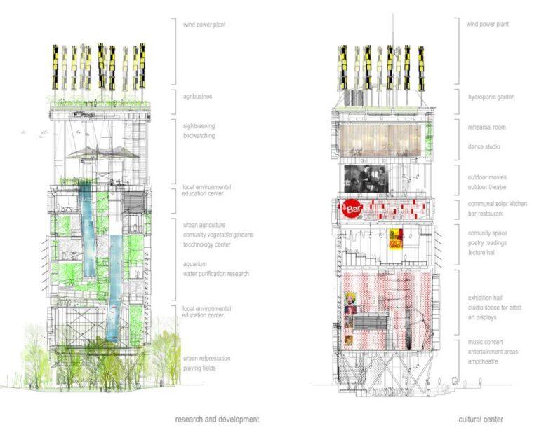 Sections 3, Ecological Reconfiguration of an urban center, Philadelphia by Ecosistema Urbano, USA