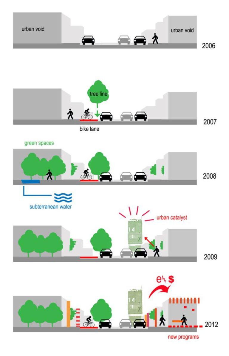 Time diagram, Plan, What if Philadelphia by Ecosistema Urbano, USA