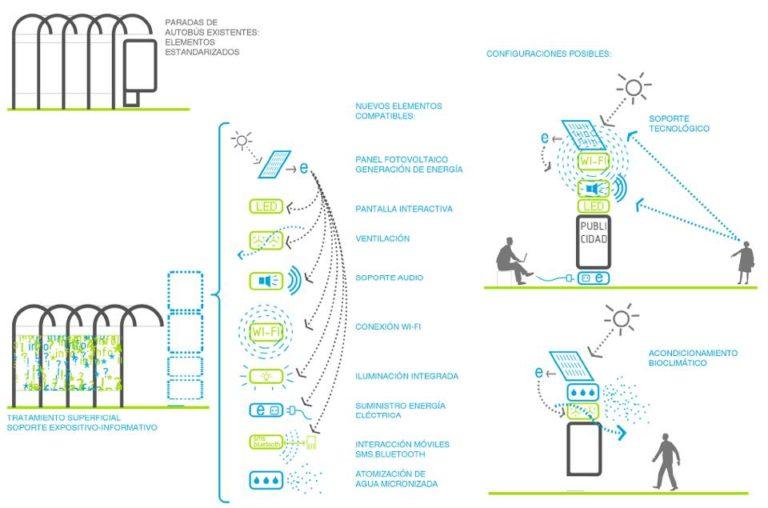Bioclimatic improvement Strategy for public spaces, Madrid, Ecosistema Urbano, responsive public spaces,