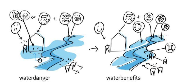 Waterbenefits, MASTER PLAN FOR KOKKEDAL, Ecosistema urbano