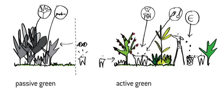 Active Green, MASTER PLAN FOR KOKKEDAL, Ecosistema urbano