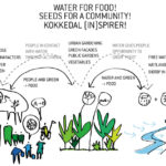 Water for food, Seeds for a community, MASTER PLAN FOR KOKKEDAL, Ecosistema urbano