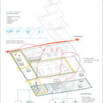 Phases 2, GELLERUP GROR LANDSCAPE AND URBAN REVITALIZATION, Ecosistema Urbano.