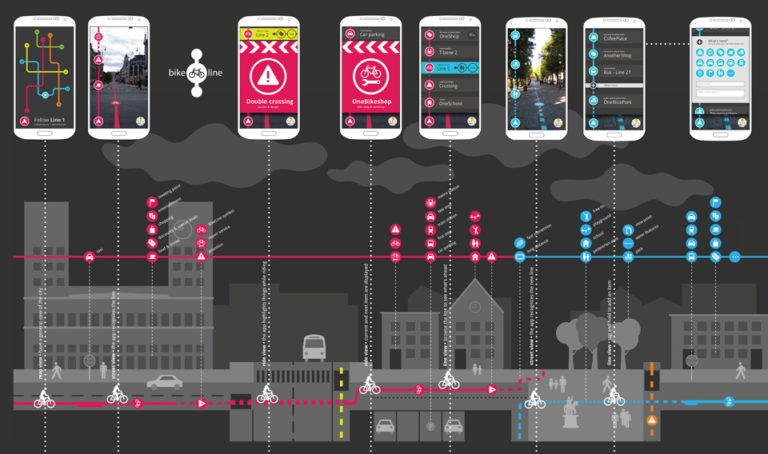 App, Bikeline, Oslo, Norway, Ecosistema Urbano
