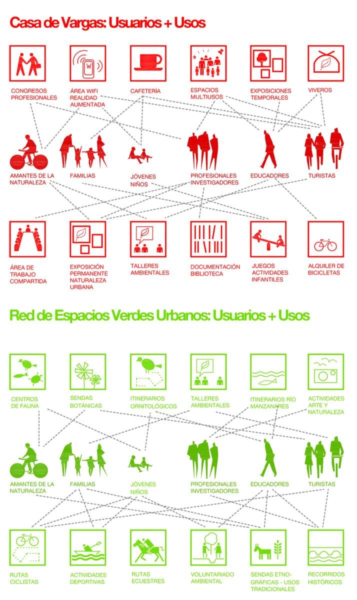 Ecosistema Casa Vargas, ecosistema urbano