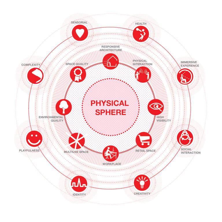 Diagram. NEW WORKSPACE AND RETAIL DESIGN, Ecosistema Urbano.