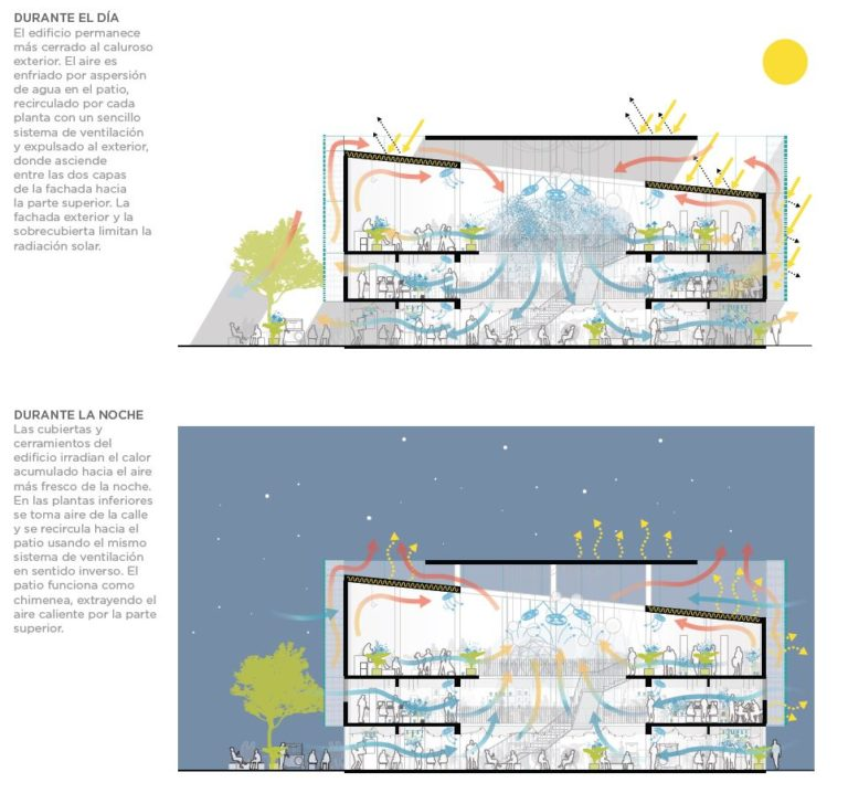 Banco de Ideas Bioclimatic sections by Ecosistema Urbano